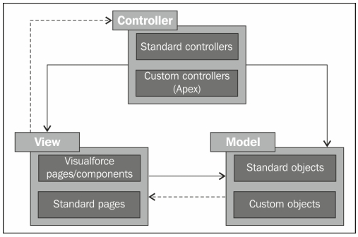 salesforce mvc architecture | model view controller