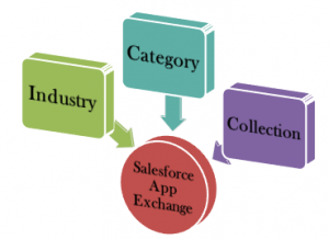 What is Salesforce AppExchange