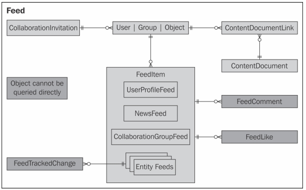 Salesforce Chatter Data model - Feed