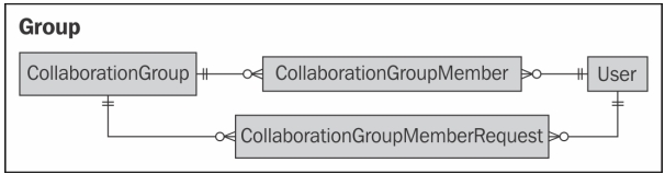 Chatter Data Model - Group.